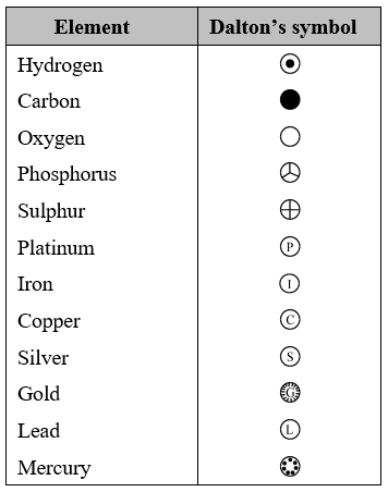 Symbols Of Elements Chemistry