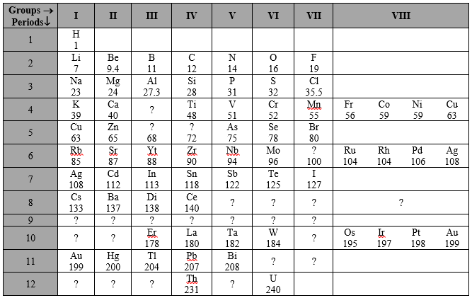 Mendeleevs periodic law and periodic table chemistry there are only eight groups in the table mendeleev left some vacant places shown by question marks for the yet undiscovered elements urtaz Images