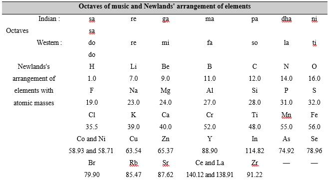 Newlands Classification Chemistry