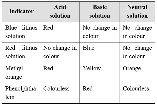 Litmus It Is A Natural Dye Made From Small Plants Called Lichens Blue And Red Solutions Are Prepared Two Different Varieties Of