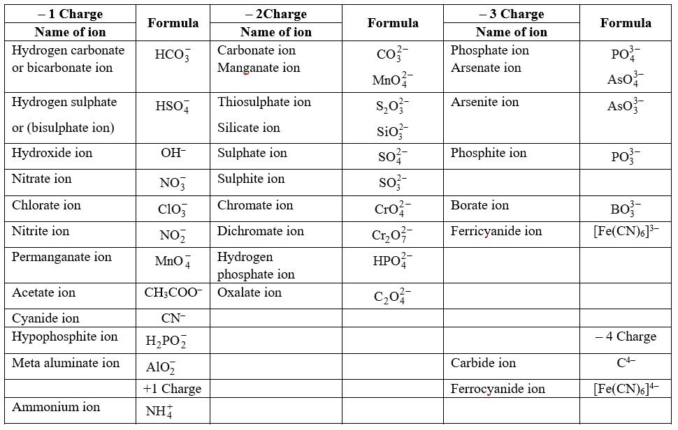 Some Common Monoatomic Ions Chemistry