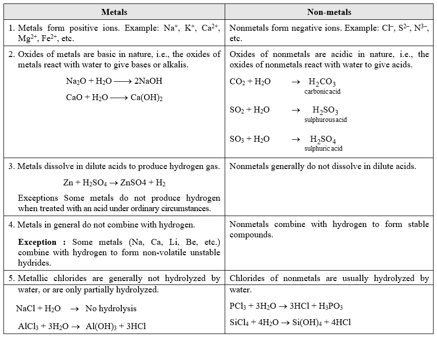 Important Terms And Concepts Chemistry
