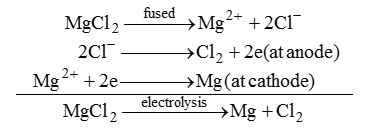 Electrolytic reduction Chemistry