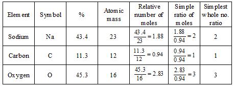Empirical formula calculateg empirical formula altavistaventures Images