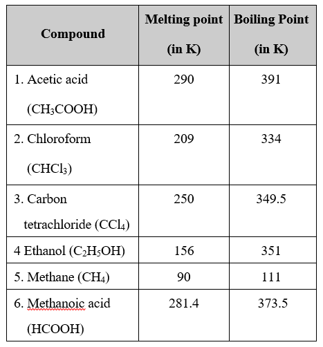 formation of ionic compounds physical properties melting boiling points