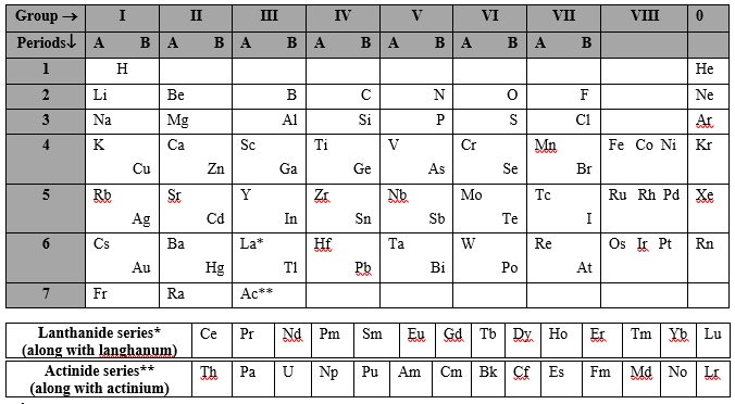 Modified version of mendeleevs periodic table chemistry these elements called noble gases were placed in the table as a separate group called 0 group the periodic table had to be modified then urtaz