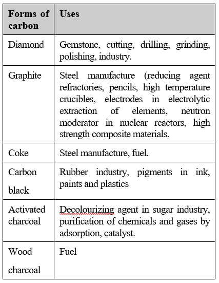 Uses and nature of carbon compound chemistry uses of carbon sciox Images