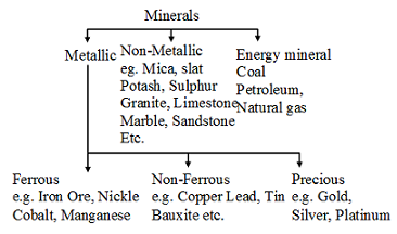 Classification Of Minerals Geography