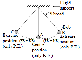 A Swinging Simple Pendulum Is An Example Of Conservation