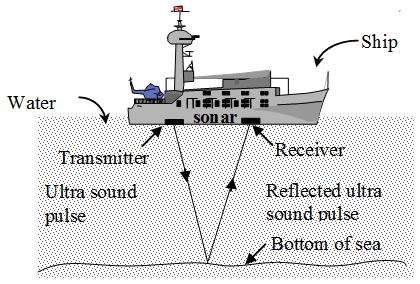 Sonar Physics
