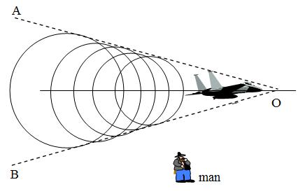 Sonic Boom Physics, knowledgeuniverseonline.com